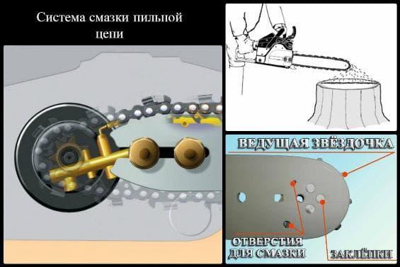 Схема смазки цепи