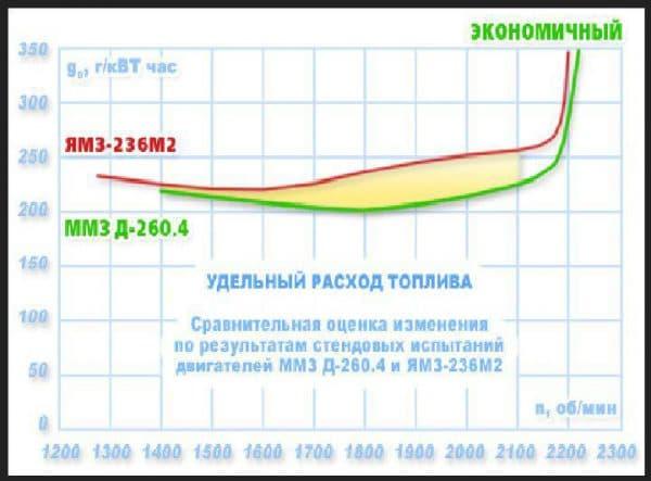 Определение расхода топлива