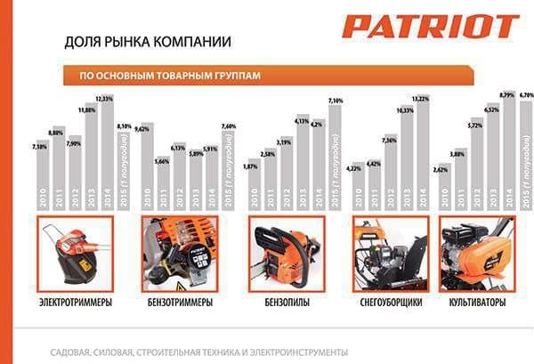 Компания Патриот